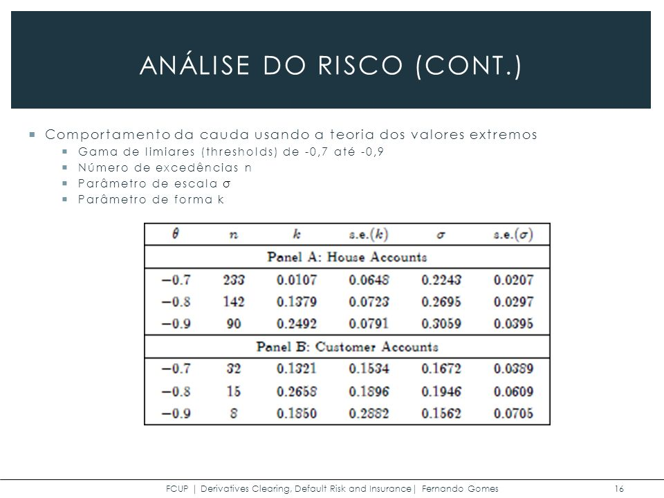 FCUP | Derivatives Clearing, Default Risk and Insurance| Fernando Gomes 16 ANÁLISE DO RISCO (CONT.) Comportamento da cauda usando a teoria dos valores extremos Gama de limiares (thresholds) de -0,7 até -0,9 Número de excedências n Parâmetro de escala σ Parâmetro de forma k