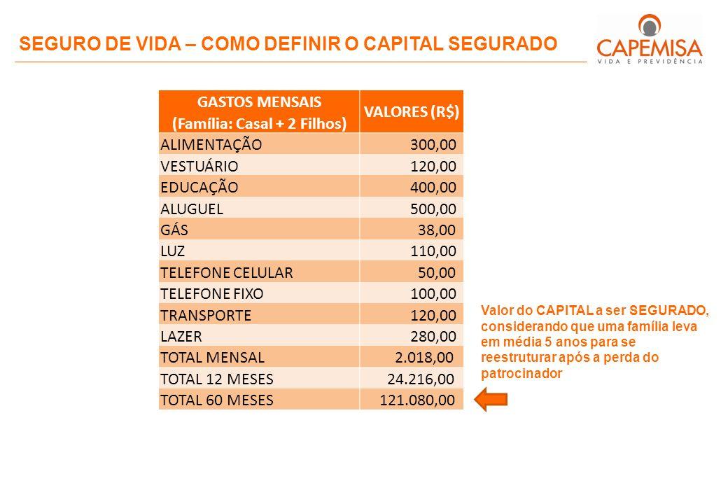 SEGURO DE VIDA – COMO DEFINIR O CAPITAL SEGURADO GASTOS MENSAIS VALORES (R$) (Família: Casal + 2 Filhos) ALIMENTAÇÃO 300,00 VESTUÁRIO 120,00 EDUCAÇÃO 400,00 ALUGUEL 500,00 GÁS 38,00 LUZ 110,00 TELEFONE CELULAR 50,00 TELEFONE FIXO 100,00 TRANSPORTE 120,00 LAZER 280,00 TOTAL MENSAL 2.018,00 TOTAL 12 MESES 24.216,00 TOTAL 60 MESES 121.080,00 Valor do CAPITAL a ser SEGURADO, considerando que uma família leva em média 5 anos para se reestruturar após a perda do patrocinador