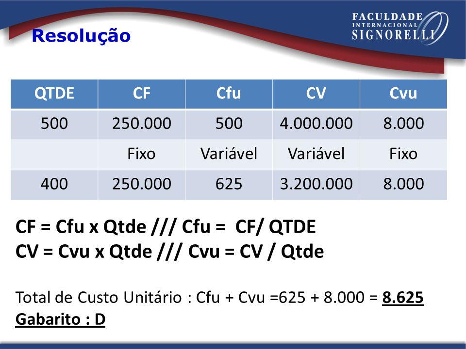 Resolução QTDECFCfuCVCvu 500250.0005004.000.0008.000 FixoVariável Fixo 400250.0006253.200.0008.000 Total de Custo Unitário : Cfu + Cvu =625 + 8.000 =