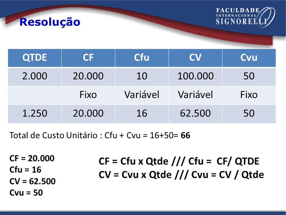 Resolução QTDECFCfuCVCvu 2.00020.00010100.00050 FixoVariável Fixo 1.25020.0001662.50050 Total de Custo Unitário : Cfu + Cvu = 16+50= 66 CF = 20.000 Cf