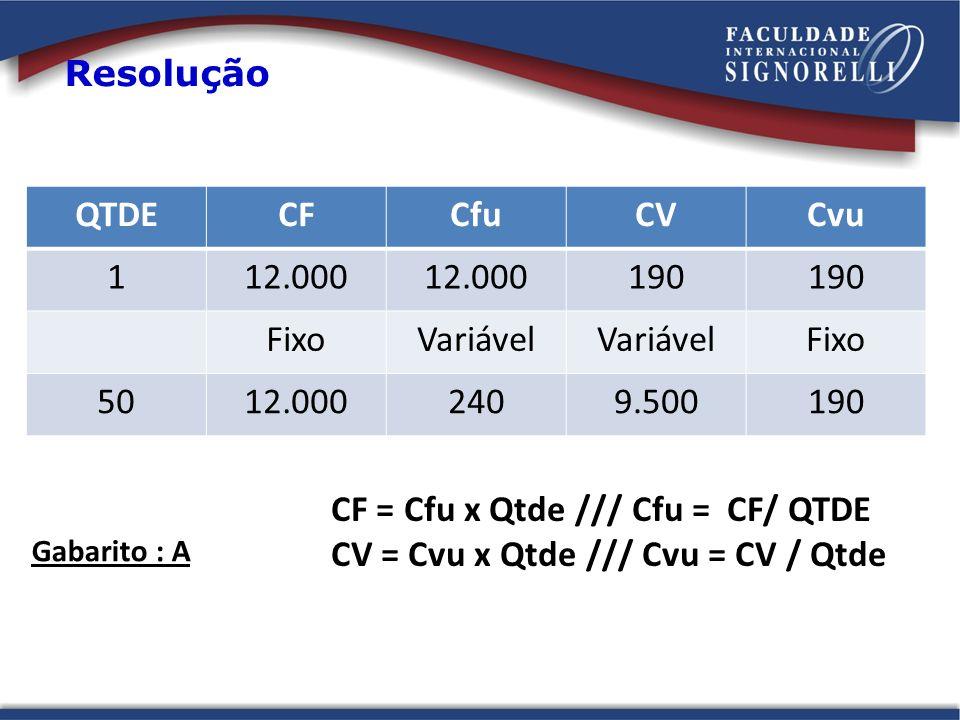 Resolução QTDECFCfuCVCvu 112.000 190 FixoVariável Fixo 5012.0002409.500190 Gabarito : A CF = Cfu x Qtde /// Cfu = CF/ QTDE CV = Cvu x Qtde /// Cvu = C