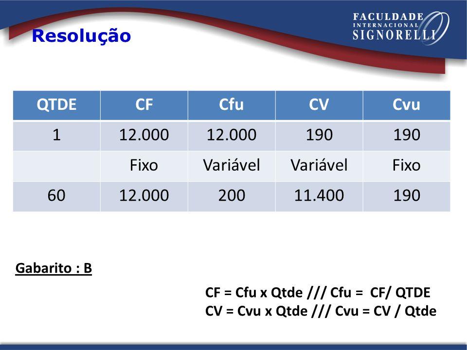 Resolução QTDECFCfuCVCvu 112.000 190 FixoVariável Fixo 6012.00020011.400190 Gabarito : B CF = Cfu x Qtde /// Cfu = CF/ QTDE CV = Cvu x Qtde /// Cvu =