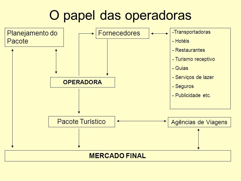 O papel das operadoras Planejamento do Pacote Fornecedores -Transportadoras - Hotéis - Restaurantes - Turismo receptivo - Guias - Serviços de lazer -