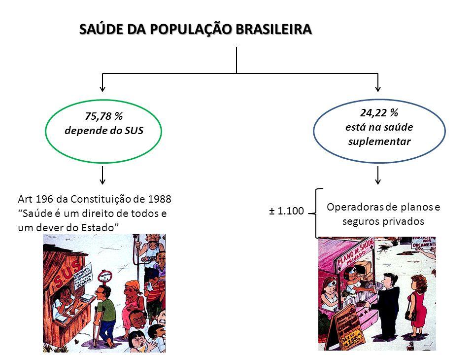 75,78 % depende do SUS 24,22 % está na saúde suplementar Art 196 da Constituição de 1988 Saúde é um direito de todos e um dever do Estado ± 1.100 Operadoras de planos e seguros privados SAÚDE DA POPULAÇÃO BRASILEIRA