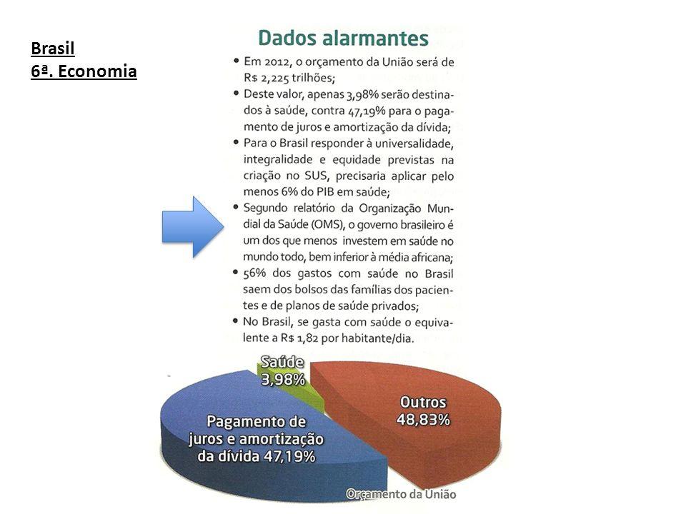 Brasil 6ª. Economia