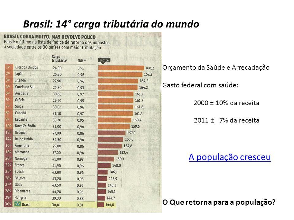 Orçamento da Saúde e Arrecadação Gasto federal com saúde: 2000 ± 10% da receita 2011 ± 7% da receita A população cresceu Brasil: 14° carga tributária do mundo O Que retorna para a população?