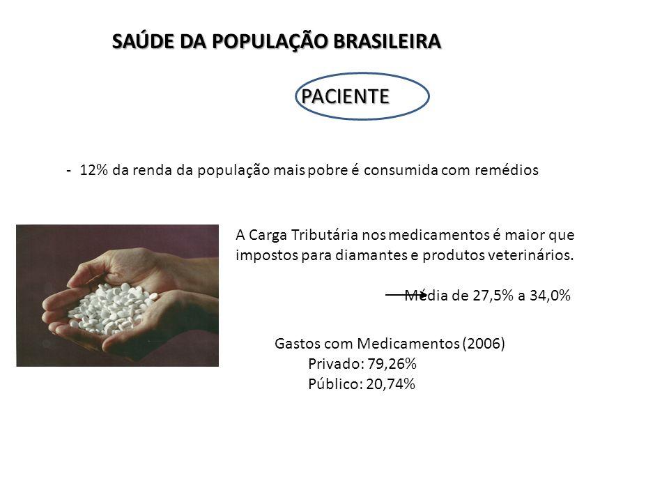 PACIENTE PACIENTE - 12% da renda da população mais pobre é consumida com remédios A Carga Tributária nos medicamentos é maior que impostos para diamantes e produtos veterinários.