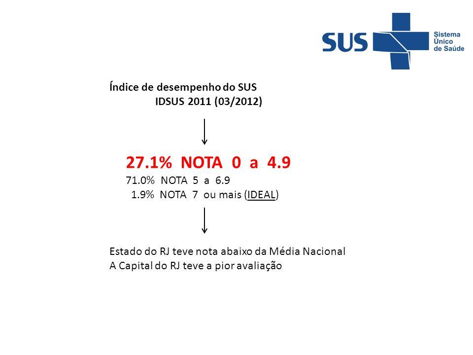 Índice de desempenho do SUS IDSUS 2011 (03/2012) 27.1% NOTA 0 a 4.9 71.0% NOTA 5 a 6.9 1.9% NOTA 7 ou mais (IDEAL) Estado do RJ teve nota abaixo da Média Nacional A Capital do RJ teve a pior avaliação