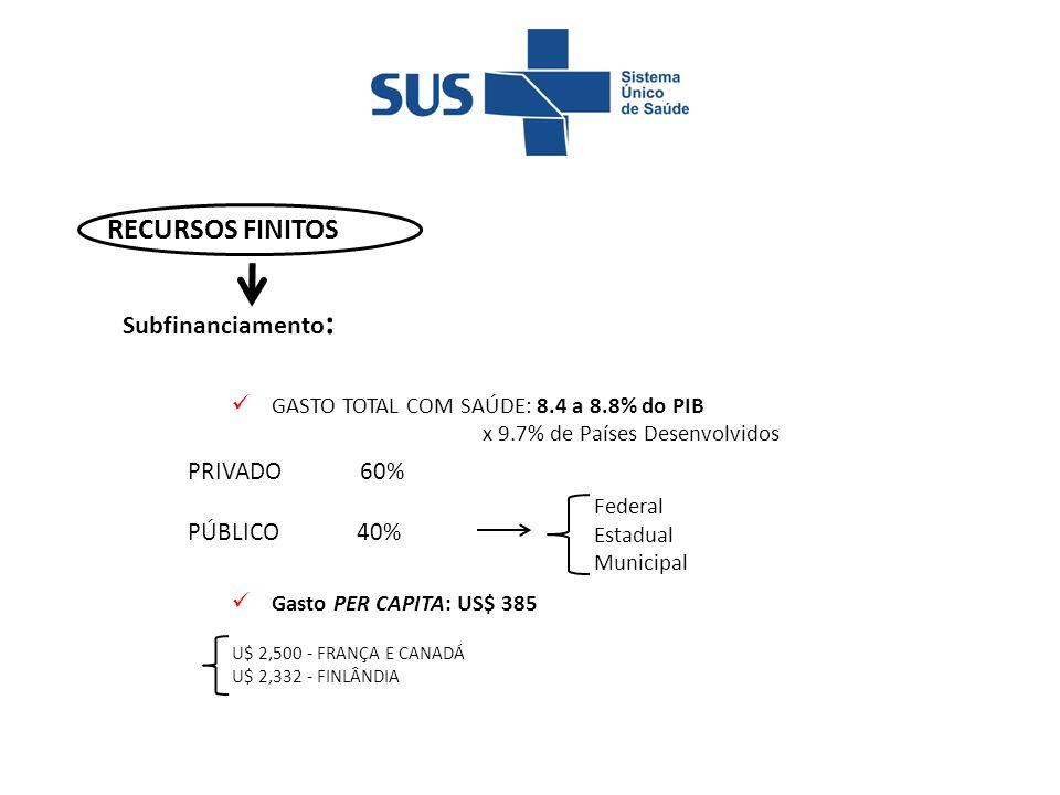 RECURSOS FINITOS GASTO TOTAL COM SAÚDE: 8.4 a 8.8% do PIB x 9.7% de Países Desenvolvidos Gasto PER CAPITA: US$ 385 PRIVADO 60% PÚBLICO 40% Federal Estadual Municipal U$ 2,500 - FRANÇA E CANADÁ U$ 2,332 - FINLÂNDIA Subfinanciamento :