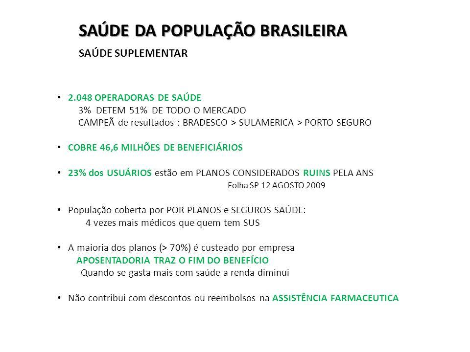 2.048 OPERADORAS DE SAÚDE 3% DETEM 51% DE TODO O MERCADO CAMPEÃ de resultados : BRADESCO > SULAMERICA > PORTO SEGURO COBRE 46,6 MILHÕES DE BENEFICIÁRIOS 23% dos USUÁRIOS estão em PLANOS CONSIDERADOS RUINS PELA ANS Folha SP 12 AGOSTO 2009 População coberta por POR PLANOS e SEGUROS SAÚDE: 4 vezes mais médicos que quem tem SUS A maioria dos planos (> 70%) é custeado por empresa APOSENTADORIA TRAZ O FIM DO BENEFÍCIO Quando se gasta mais com saúde a renda diminui Não contribui com descontos ou reembolsos na ASSISTÊNCIA FARMACEUTICA SAÚDE DA POPULAÇÃO BRASILEIRA SAÚDE SUPLEMENTAR