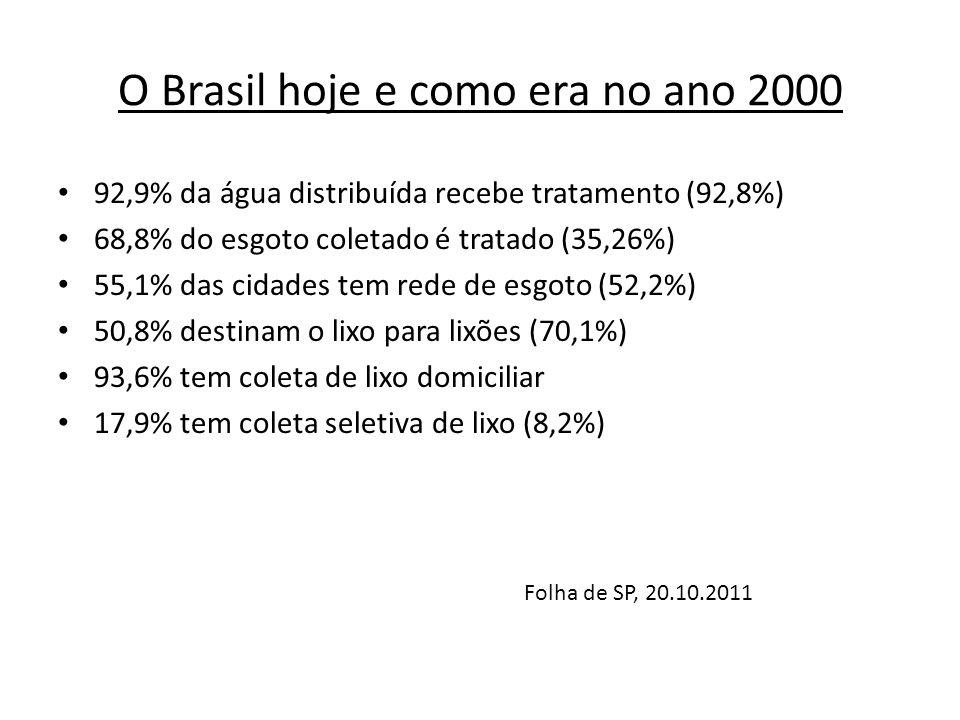 O Brasil hoje e como era no ano 2000 92,9% da água distribuída recebe tratamento (92,8%) 68,8% do esgoto coletado é tratado (35,26%) 55,1% das cidades tem rede de esgoto (52,2%) 50,8% destinam o lixo para lixões (70,1%) 93,6% tem coleta de lixo domiciliar 17,9% tem coleta seletiva de lixo (8,2%) Folha de SP, 20.10.2011