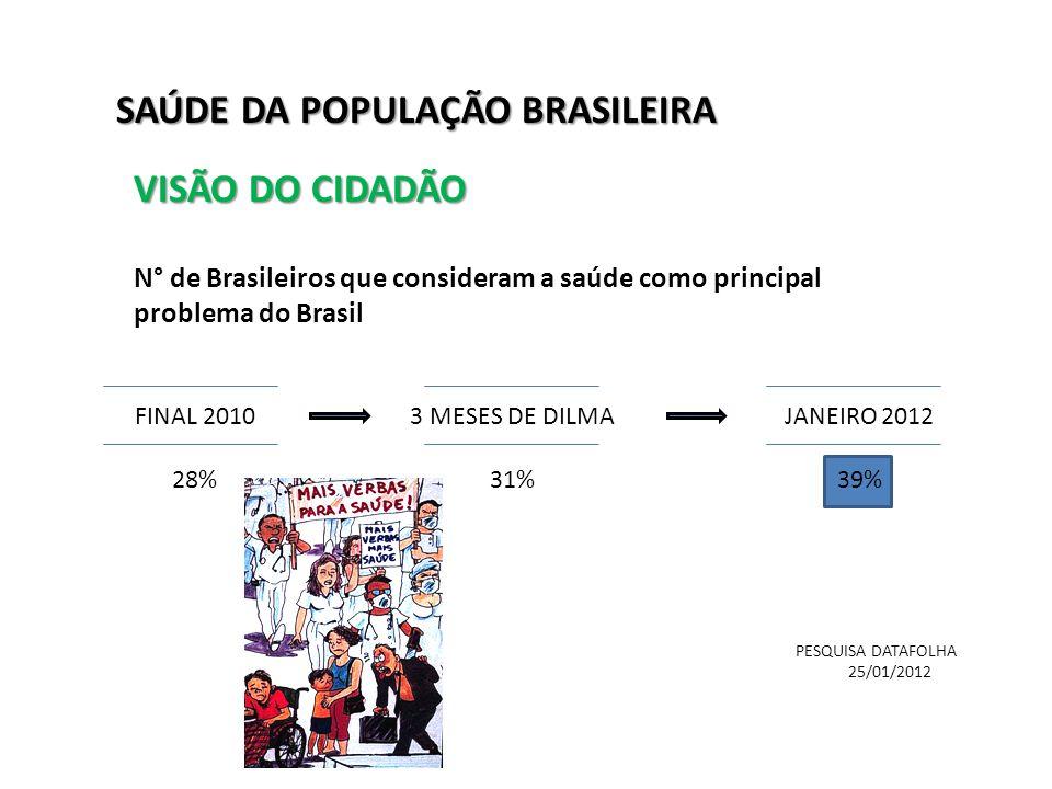 N° de Brasileiros que consideram a saúde como principal problema do Brasil FINAL 2010 28% 3 MESES DE DILMA 31% JANEIRO 2012 39% PESQUISA DATAFOLHA 25/01/2012 SAÚDE DA POPULAÇÃO BRASILEIRA VISÃO DO CIDADÃO