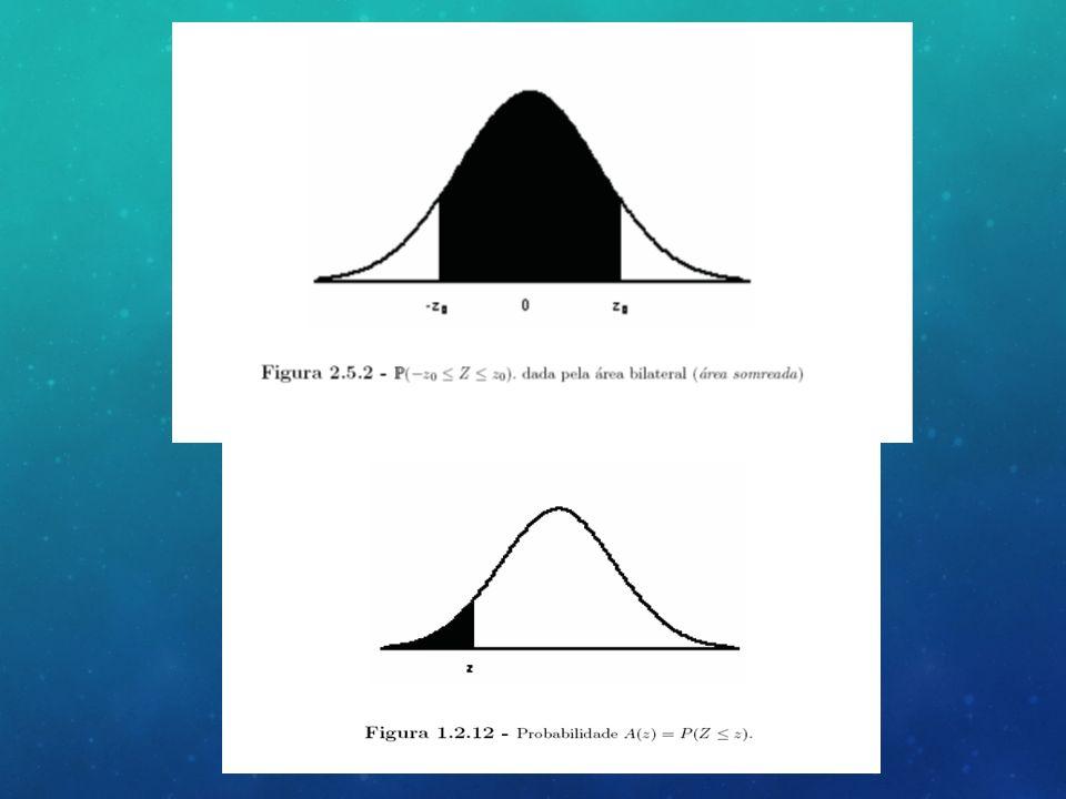 DETERMINAÇÃO DO TAMANHO DA AMOSTRA - Nível de confiança estabelecido O nível de confiança de uma amostra refere-se à área da curva normal definida a partir dos desvios-padrão em relação à sua média.