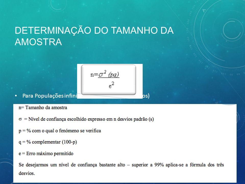 DETERMINAÇÃO DO TAMANHO DA AMOSTRA Para Populações infinitas (+ de 100 000 elementos)
