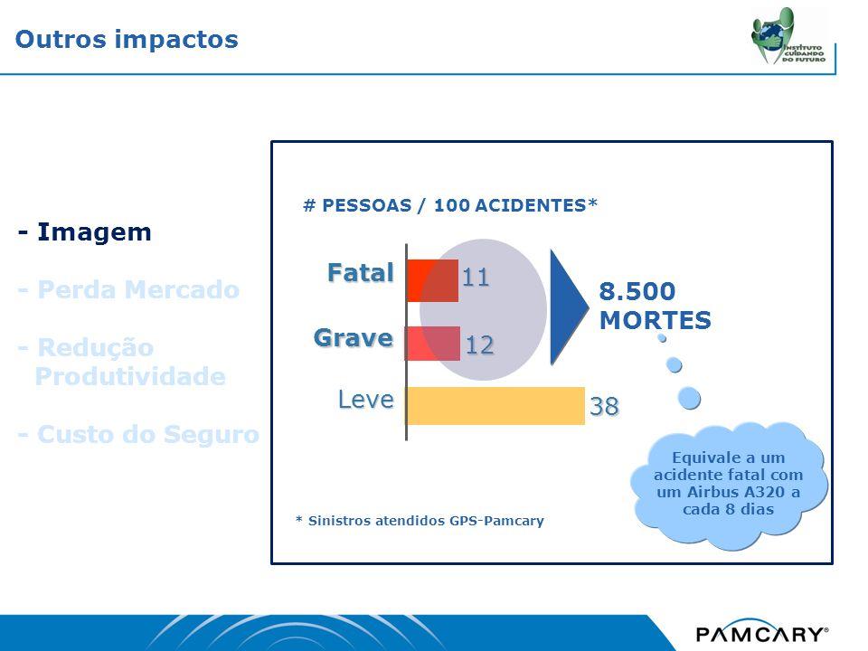 - Imagem - Perda Mercado - Redução Produtividade - Custo do Seguro Equivale a um acidente fatal com um Airbus A320 a cada 8 dias 11 12 38 Leve Fatal G