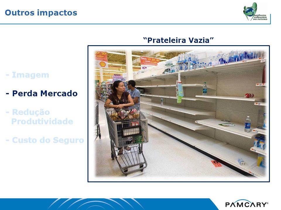 - Imagem - Perda Mercado - Redução Produtividade - Custo do Seguro Prateleira Vazia Outros impactos