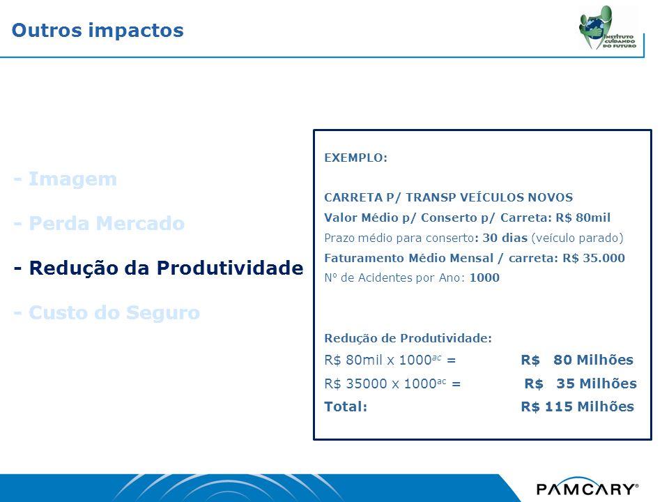 - Imagem - Perda Mercado - Redução da Produtividade - Custo do Seguro Outros impactos EXEMPLO: CARRETA P/ TRANSP VEÍCULOS NOVOS Valor Médio p/ Consert