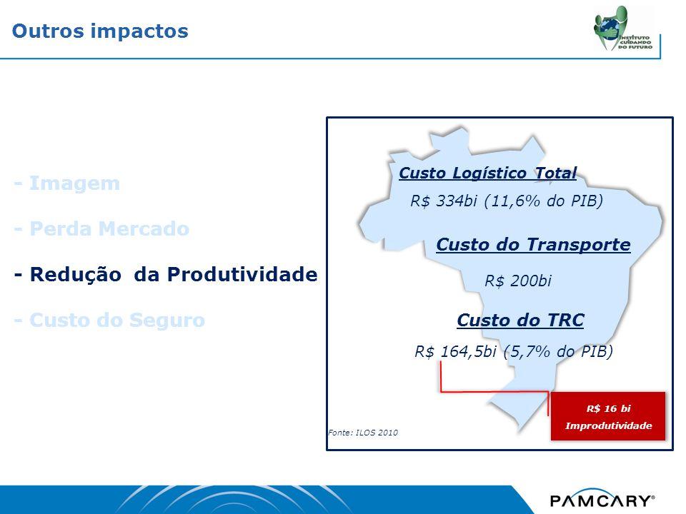 - Imagem - Perda Mercado - Redução da Produtividade - Custo do Seguro Outros impactos Custo Logístico Total R$ 334bi (11,6% do PIB) Custo do Transport