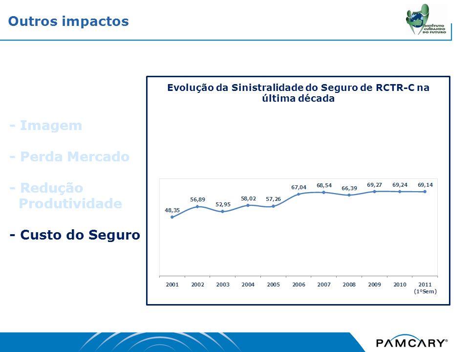 - Imagem - Perda Mercado - Redução Produtividade - Custo do Seguro Outros impactos Evolução da Sinistralidade do Seguro de RCTR-C na última década