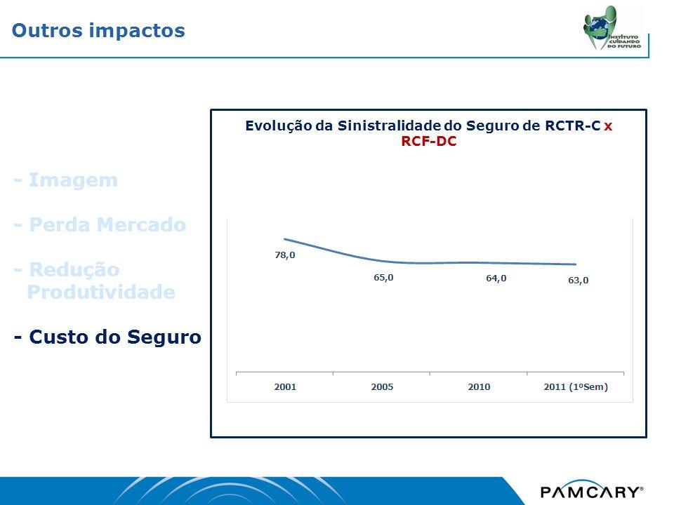 - Imagem - Perda Mercado - Redução Produtividade - Custo do Seguro Outros impactos Evolução da Sinistralidade do Seguro de RCTR-C x RCF-DC