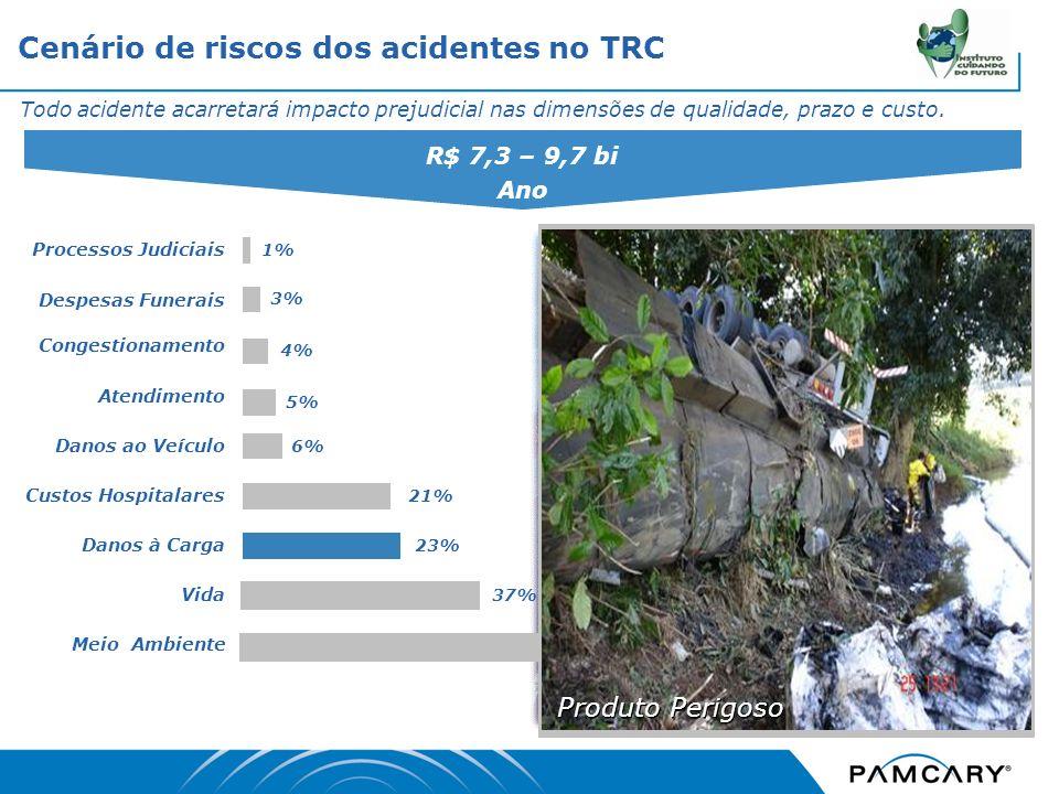 Todo acidente acarretará impacto prejudicial nas dimensões de qualidade, prazo e custo. Meio Ambiente Atendimento 4% Congestionamento 5% Processos Jud