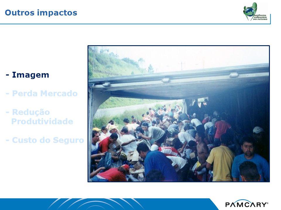 Outros impactos - Imagem - Perda Mercado - Redução Produtividade - Custo do Seguro