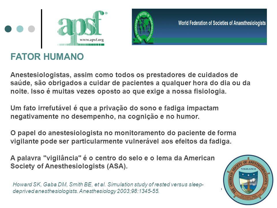 FATOR HUMANO Anestesiologistas, assim como todos os prestadores de cuidados de saúde, são obrigados a cuidar de pacientes a qualquer hora do dia ou da