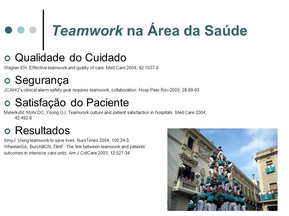 Teamwork na Área da Saúde Qualidade do Cuidado Wagner EH. Effective teamwork and quality of care. Med Care 2004; 42:1037-9 Segurança JCAHO's clinical