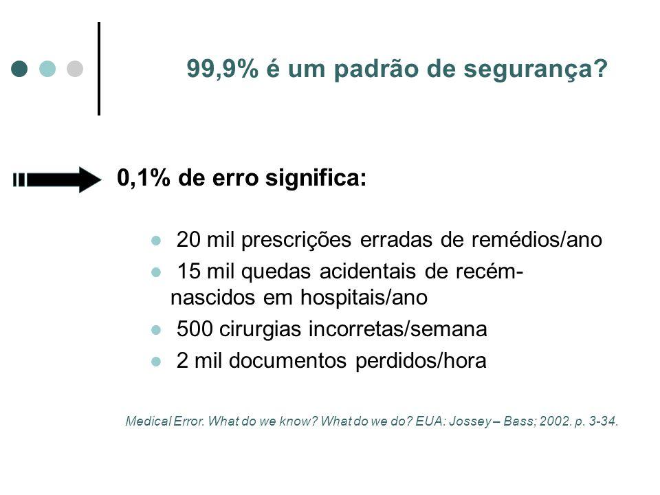 99,9% é um padrão de segurança? 0,1% de erro significa: 20 mil prescrições erradas de remédios/ano 15 mil quedas acidentais de recém- nascidos em hosp
