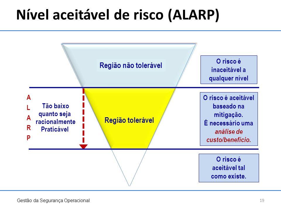 Nível aceitável de risco (ALARP) Gestão da Segurança Operacional 19 Região não tolerável Região tolerável O risco é inaceitável a qualquer nível O ris