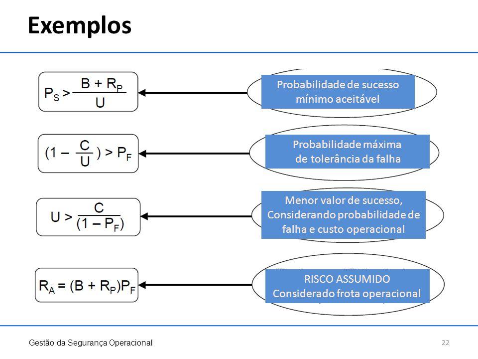 Exemplos Gestão da Segurança Operacional 22 Probabilidade de sucesso mínimo aceitável Probabilidade máxima de tolerância da falha Menor valor de suces