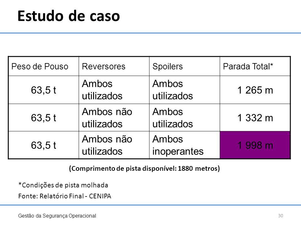 Estudo de caso *Condições de pista molhada Fonte: Relatório Final - CENIPA Peso de PousoReversoresSpoilersParada Total* 63,5 t Ambos utilizados 1 265