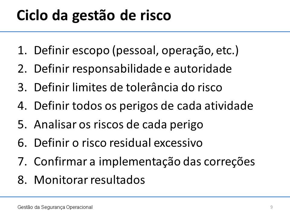 Ciclo da gestão de risco 1.Definir escopo (pessoal, operação, etc.) 2.Definir responsabilidade e autoridade 3.Definir limites de tolerância do risco 4