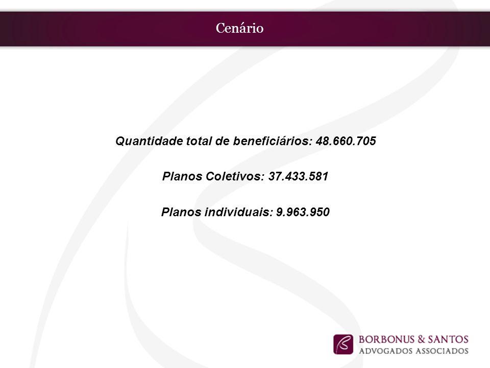 Cenário Quantidade total de beneficiários: 48.660.705 Planos Coletivos: 37.433.581 Planos individuais: 9.963.950