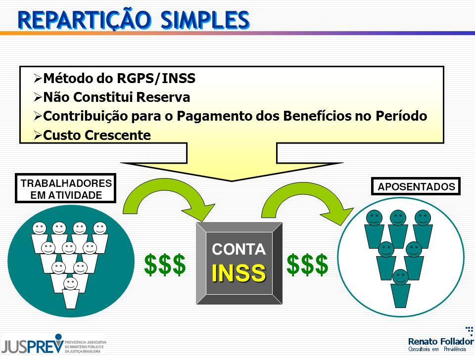 $$$ CONTAINSS $$$ Método do RGPS/INSS Não Constitui Reserva Contribuição para o Pagamento dos Benefícios no Período Custo Crescente REPARTIÇÃO SIMPLES