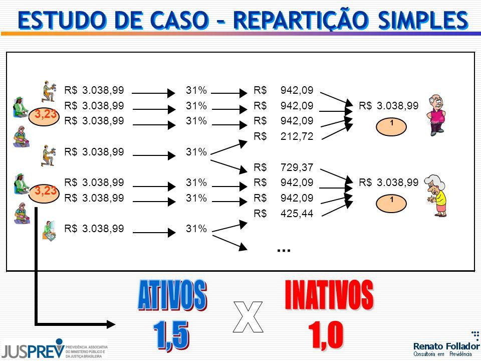 ESTUDO DE CASO – REPARTIÇÃO SIMPLES
