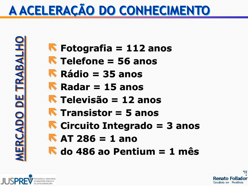 ë Fotografia = 112 anos ë Telefone = 56 anos ë Rádio = 35 anos ë Radar = 15 anos ë Televisão = 12 anos ë Transistor = 5 anos ë Circuito Integrado = 3