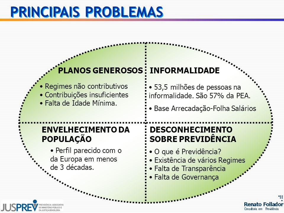 DESCONHECIMENTO SOBRE PREVIDÊNCIA PLANOS GENEROSOS ENVELHECIMENTO DA POPULAÇÃO INFORMALIDADE O que é Previdência? Existência de vários Regimes Falta d