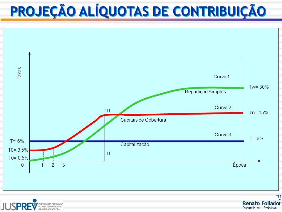 Taxas Época T= 6% Tw= 30% Tn= 15% T= 6% Tn Curva 1 Curva 2 Curva 3 Repartição Simples Capitais de Cobertura Capitalização n 0123 T0= 3,5% T0= 0,5% PRO
