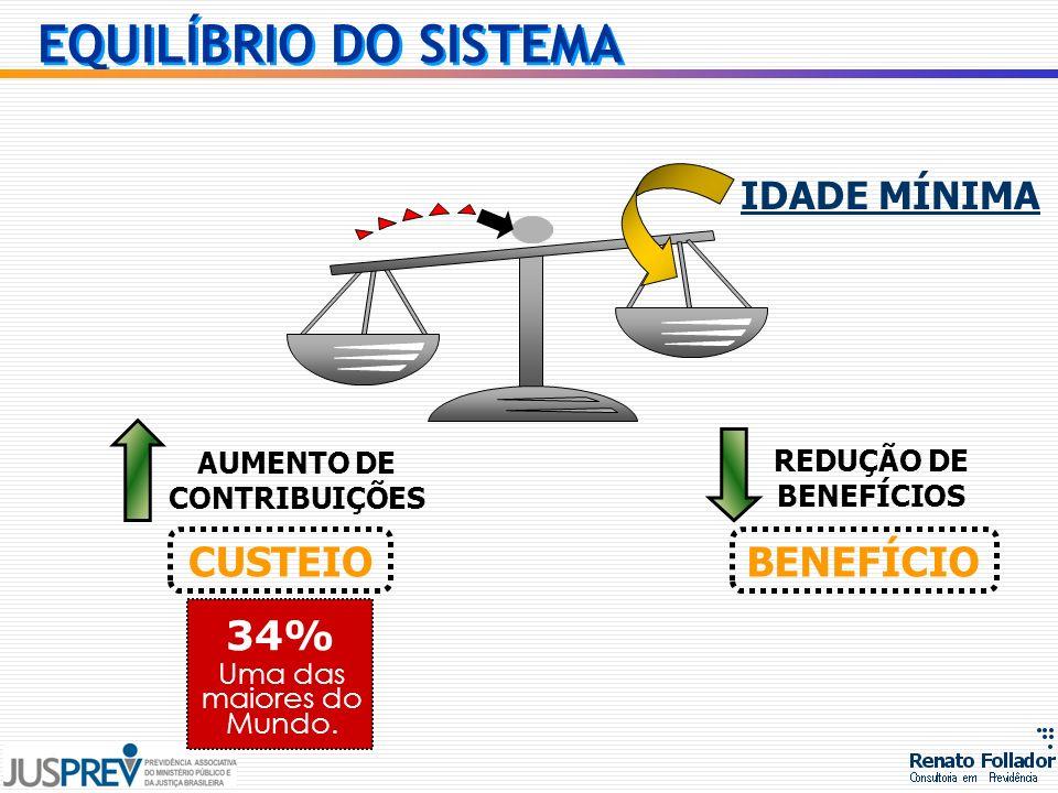 REDUÇÃO DE BENEFÍCIOS AUMENTO DE CONTRIBUIÇÕES CUSTEIOBENEFÍCIO IDADE MÍNIMA 34% Uma das maiores do Mundo. EQUILÍBRIO DO SISTEMA