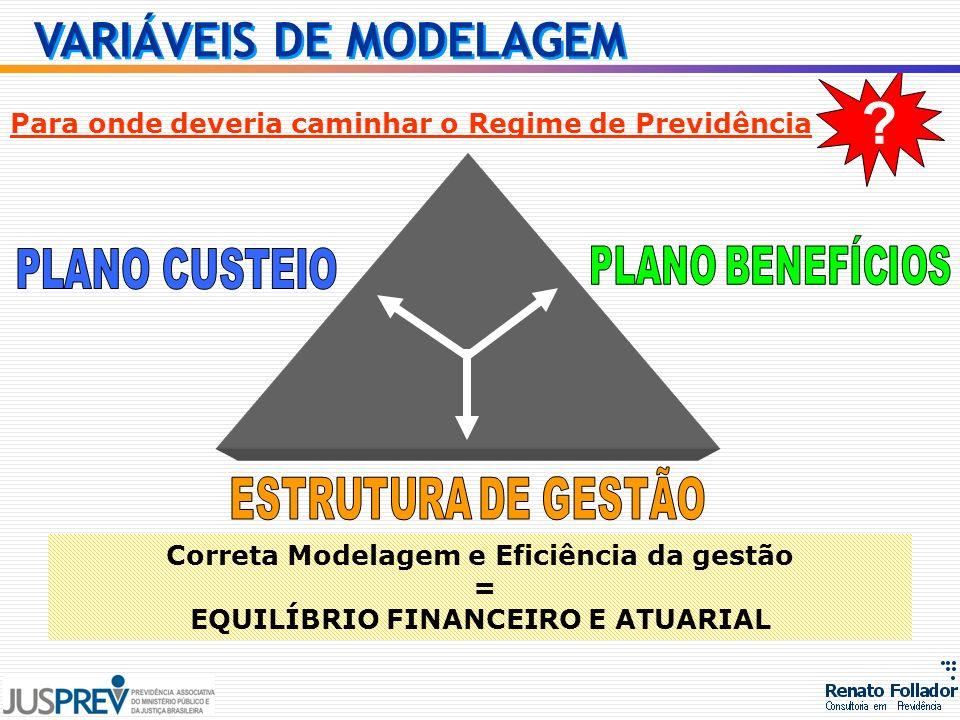 Correta Modelagem e Eficiência da gestão = EQUILÍBRIO FINANCEIRO E ATUARIAL Para onde deveria caminhar o Regime de Previdência ? VARIÁVEIS DE MODELAGE