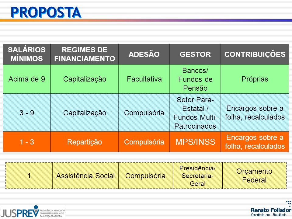 SALÁRIOS MÍNIMOS REGIMES DE FINANCIAMENTO ADESÃOGESTORCONTRIBUIÇÕES Acima de 9CapitalizaçãoFacultativa Bancos/ Fundos de Pensão Próprias 3 - 9Capitali