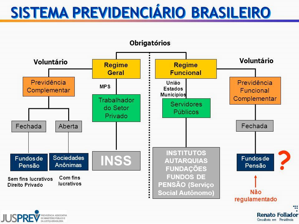 SISTEMA PREVIDENCIÁRIO BRASILEIRO Regime Funcional Regime Geral Trabalhador do Setor Privado Servidores Públicos INSS INSTITUTOS AUTARQUIAS FUNDAÇÕES