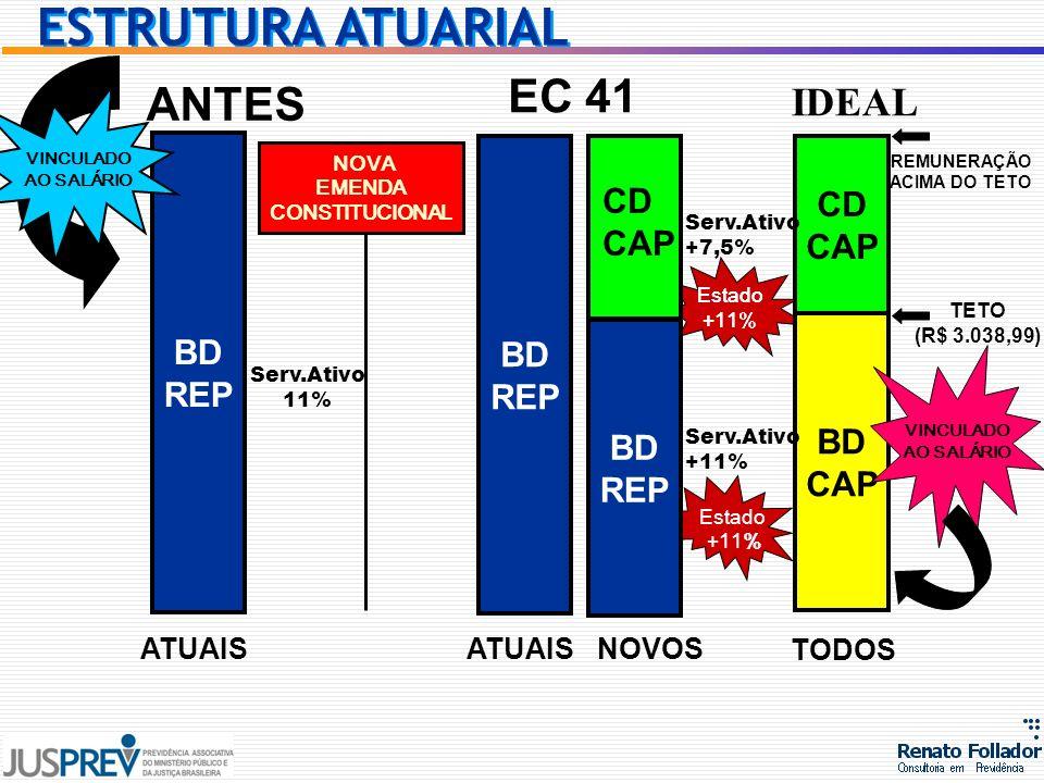 Estado +11% BD CAP CD CAP BD REP ATUAIS TODOS NOVA EMENDA CONSTITUCIONAL BD REP BD REP ATUAIS NOVOS CD CAP IDEAL Serv.Ativo 11% Serv.Ativo +7,5% Serv.