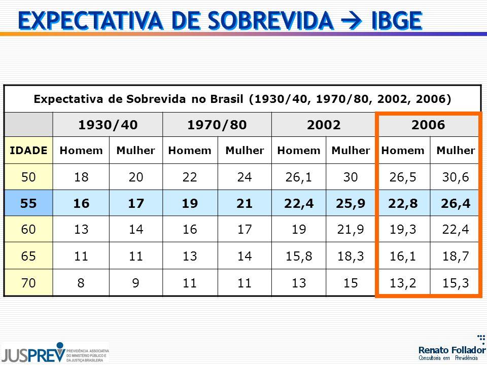 Expectativa de Sobrevida no Brasil (1930/40, 1970/80, 2002, 2006) 1930/401970/8020022006 IDADEHomemMulherHomemMulherHomemMulherHomemMulher 50182022242