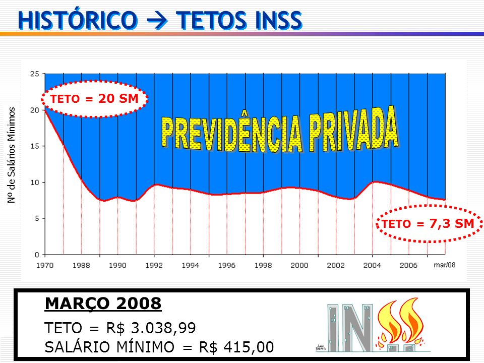 HISTÓRICO TETOS INSS TETO = 20 SM TETO = 7,3 SM Nº de Salários Mínimos MARÇO 2008 TETO = R$ 3.038,99 SALÁRIO MÍNIMO = R$ 415,00