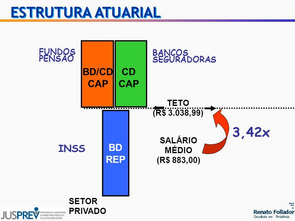 BD REP SETOR PRIVADO INSS SALÁRIO MÉDIO (R$ 883,00) 3,42x TETO (R$ 3.038,99) FUNDOS PENSÃO BANCOS SEGURADORAS CD CAP BD/CD CAP ESTRUTURA ATUARIAL