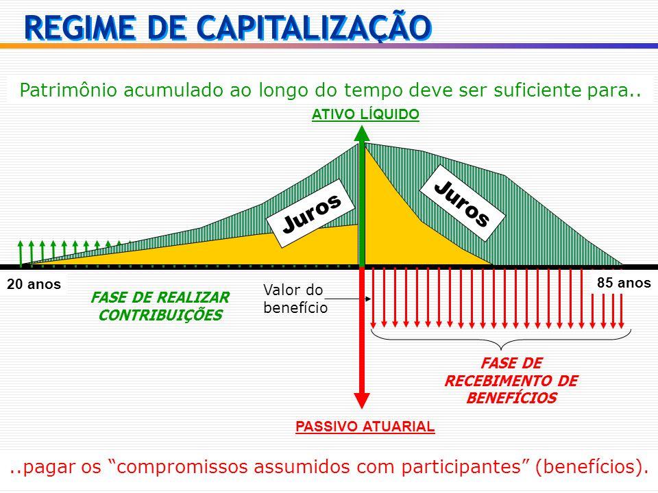 ATIVO LÍQUIDO 55 anos Valor do benefício..pagar os compromissos assumidos com participantes (benefícios). Patrimônio acumulado ao longo do tempo deve