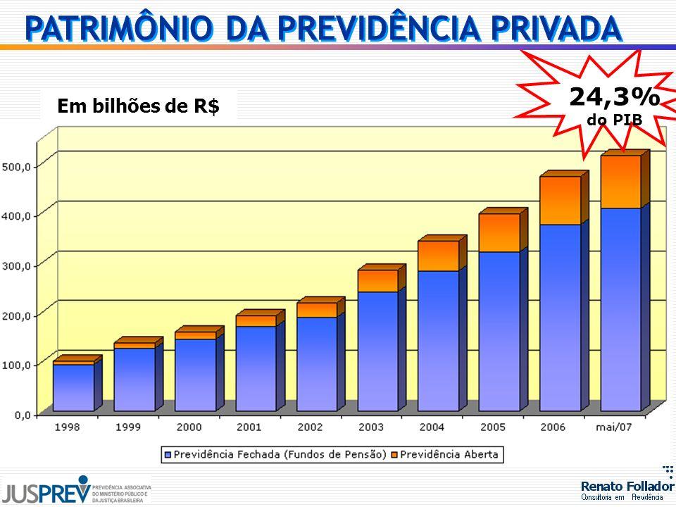Em bilhões de R$ 24,3% do PIB PATRIMÔNIO DA PREVIDÊNCIA PRIVADA
