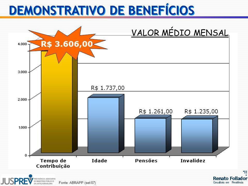 Fonte: ABRAPP (set/07) R$ 3.606,00 R$ 1.235,00R$ 1.261,00 DEMONSTRATIVO DE BENEFÍCIOS R$ 1.737,00 VALOR MÉDIO MENSAL